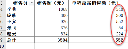 Excel数据透视表之设置数据透视表的汇总方式