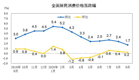 这方面北京倒数,第一名绝对想不到。一图看懂2020年9月份全国各省CPI数据,省市自治区简称